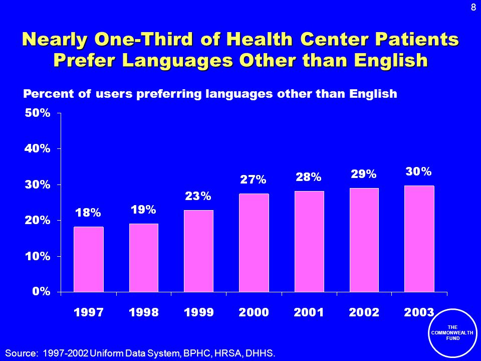 8 THE COMMONWEALTH FUND Nearly One-Third of Health Center Patients Prefer Languages Other than English Source: 1997-2002 Uniform Data System, BPHC, HRSA, DHHS.