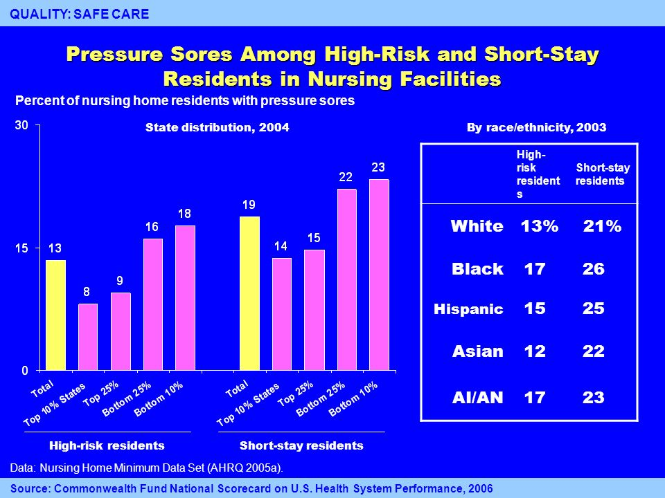 12 High-risk residents Pressure Sores Among High-Risk and Short-Stay Residents in Nursing Facilities Percent of nursing home residents with pressure s