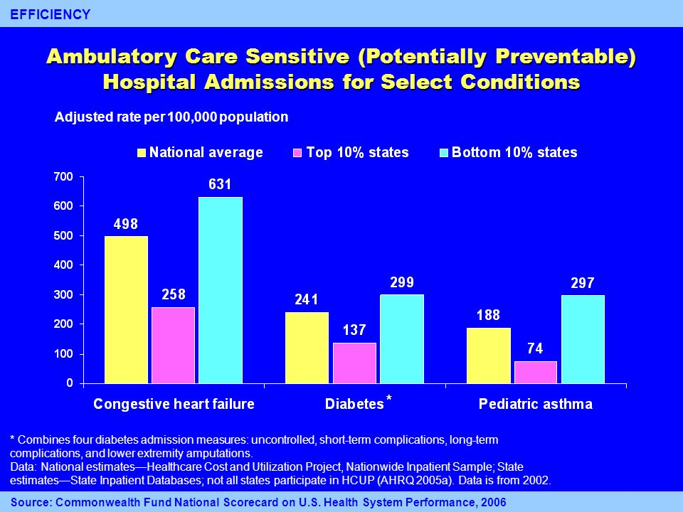 15 Ambulatory Care Sensitive (Potentially Preventable) Hospital Admissions for Select Conditions Adjusted rate per 100,000 population * Combines four