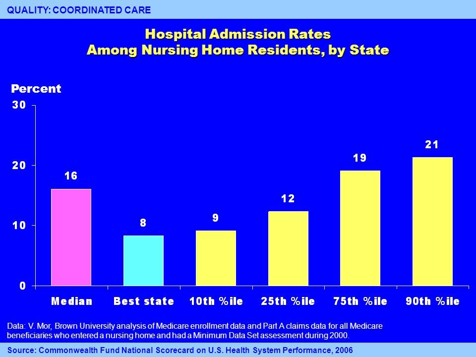 16 Hospital Admission Rates Among Nursing Home Residents, by State Percent 16 Data: V. Mor, Brown University analysis of Medicare enrollment data and