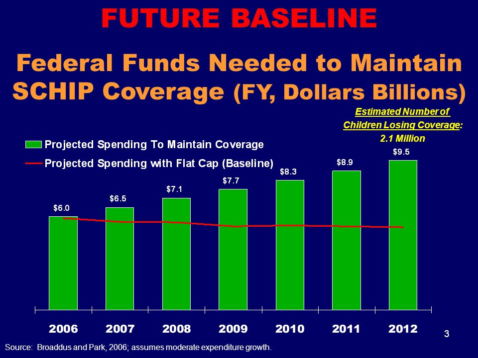 3 FUTURE BASELINE Federal Funds Needed to Maintain SCHIP Coverage (FY, Dollars Billions) Source: Broaddus and Park, 2006; assumes moderate expenditure growth.