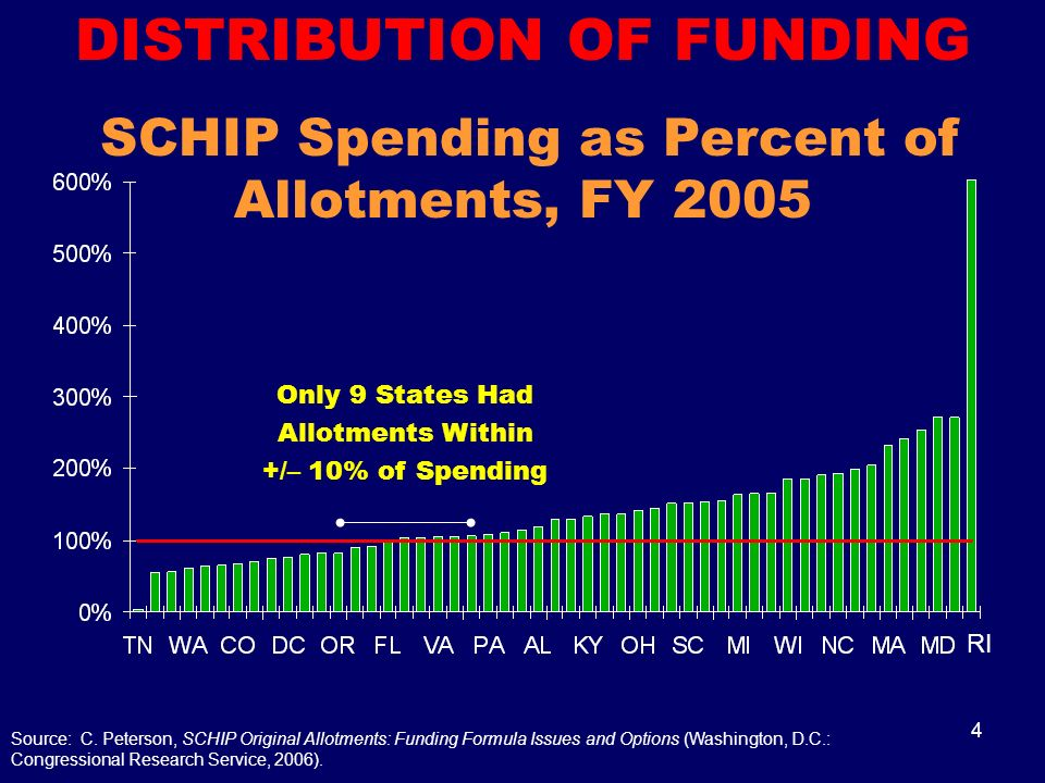4 DISTRIBUTION OF FUNDING SCHIP Spending as Percent of Allotments, FY 2005 Source: C.