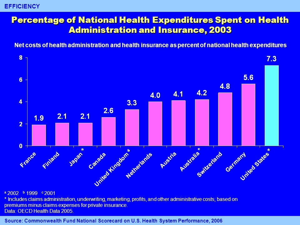 Percentage of National Health Expenditures Spent on Health Administration and Insurance, 2003 Net costs of health administration and health insurance
