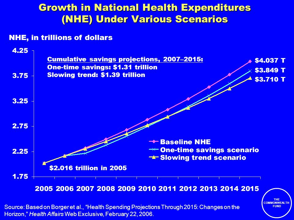 THE COMMONWEALTH FUND Growth in National Health Expenditures (NHE) Under Various Scenarios Source: Based on Borger et al., Health Spending Projections