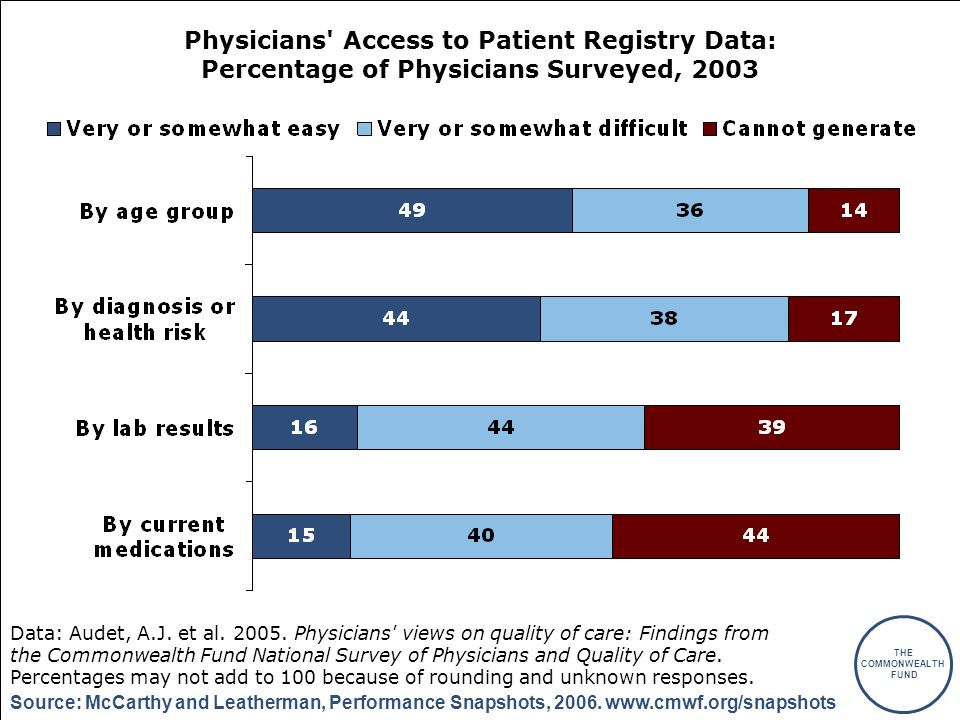 THE COMMONWEALTH FUND Source: McCarthy and Leatherman, Performance Snapshots, 2006. www.cmwf.org/snapshots Physicians' Access to Patient Registry Data