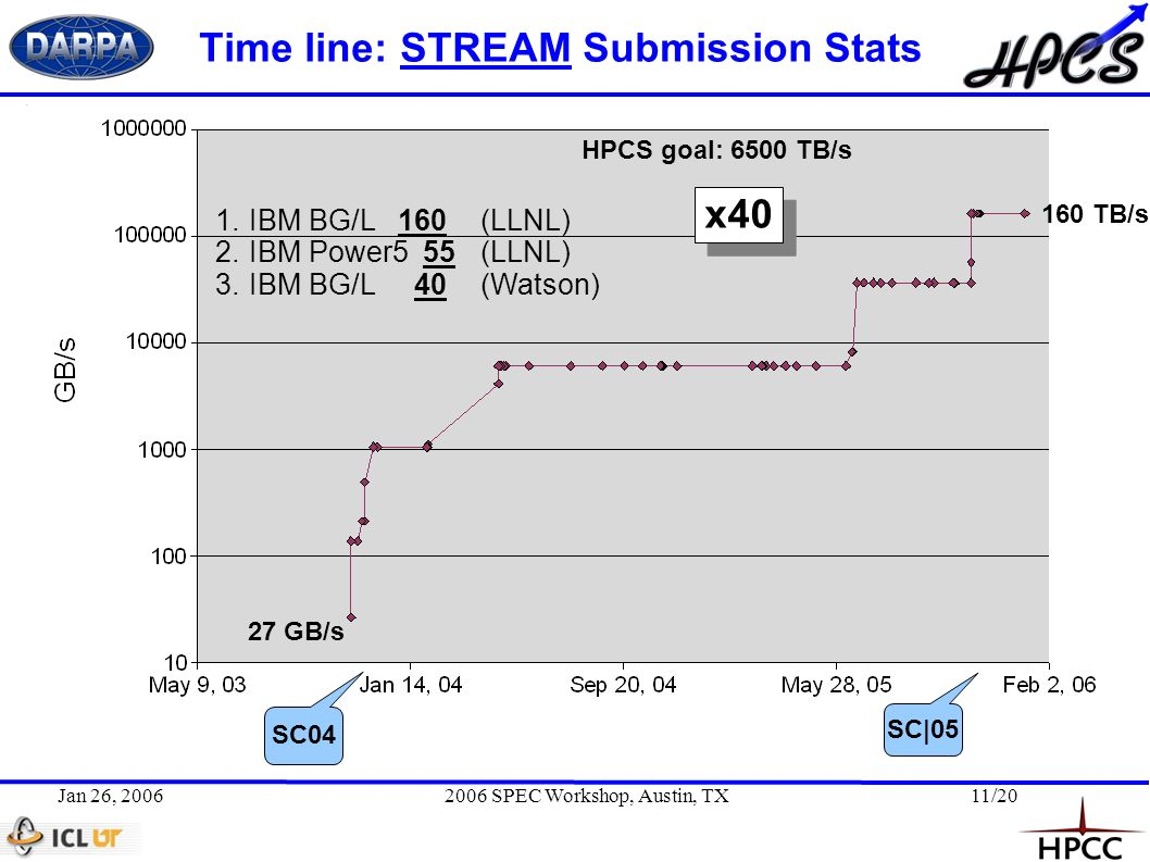 Jan 26, 20062006 SPEC Workshop, Austin, TX11/20 Time line: STREAM Submission Stats 160 TB/s 27 GB/s HPCS goal: 6500 TB/s SC04 SC|05 1.IBM BG/L160(LLNL) 2.IBM Power5 55(LLNL) 3.IBM BG/L 40(Watson) x40