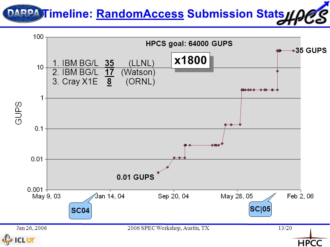 Jan 26, 20062006 SPEC Workshop, Austin, TX13/20 Timeline: RandomAccess Submission Stats 35 GUPS 0.01 GUPS HPCS goal: 64000 GUPS SC04 SC|05 1.IBM BG/L35(LLNL) 2.IBM BG/L17 (Watson) 3.Cray X1E 8 (ORNL) x1800