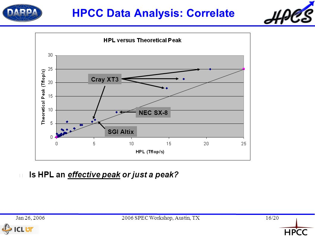 Jan 26, 20062006 SPEC Workshop, Austin, TX16/20 HPCC Data Analysis: Correlate Cray XT3 NEC SX-8 SGI Altix Is HPL an effective peak or just a peak?