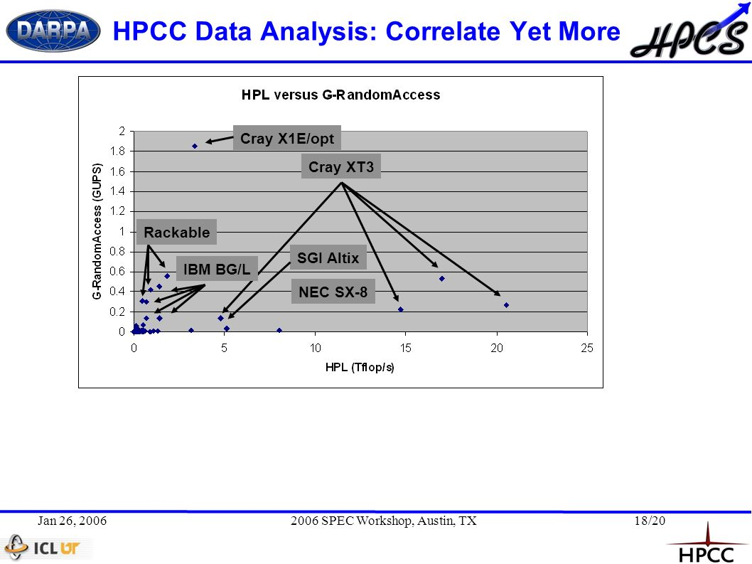 Jan 26, 20062006 SPEC Workshop, Austin, TX18/20 HPCC Data Analysis: Correlate Yet More Cray XT3 NEC SX-8 SGI Altix Cray X1E/opt IBM BG/L Rackable