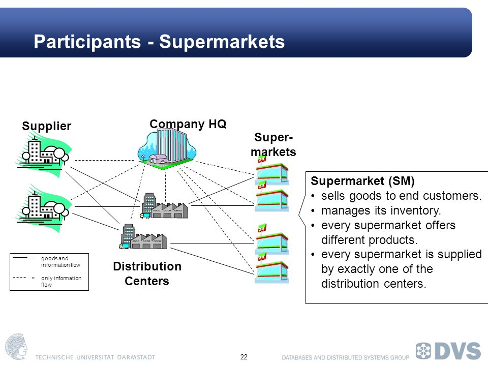 22 Participants - Supermarkets Company HQ Super- markets Distribution Centers =goods and information flow = only information flow Supplier Supermarket (SM) sells goods to end customers.
