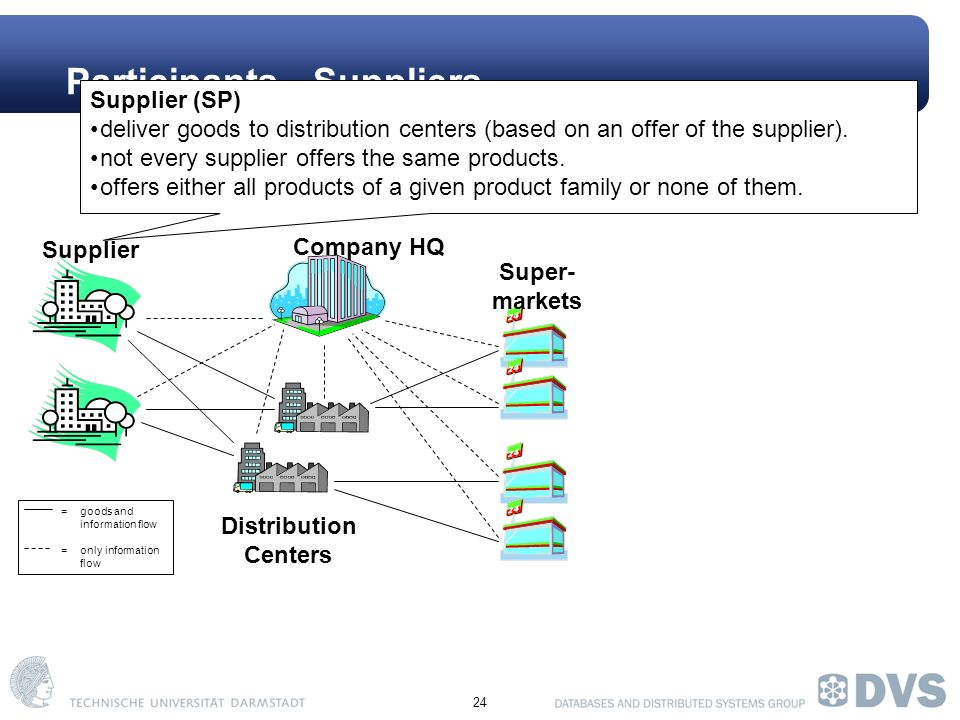 24 Participants - Suppliers Company HQ Super- markets Distribution Centers =goods and information flow = only information flow Supplier Supplier (SP) deliver goods to distribution centers (based on an offer of the supplier).