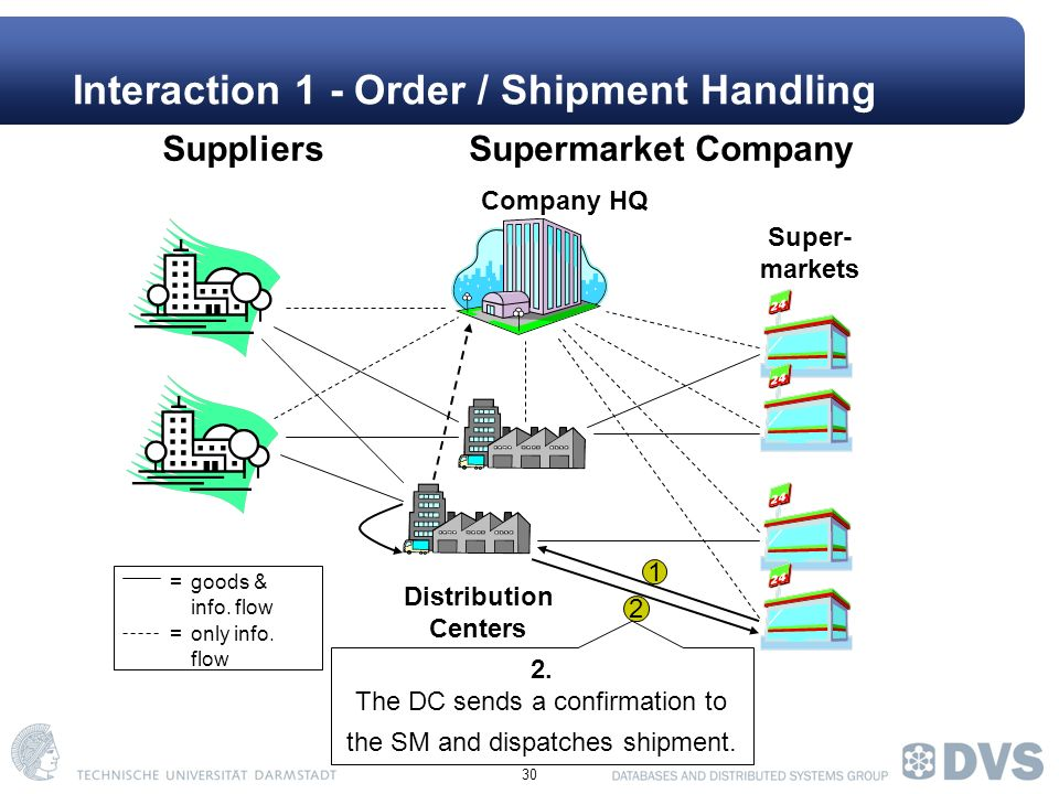 30 Interaction 1 - Order / Shipment Handling Company HQ Super- markets SuppliersSupermarket Company Distribution Centers =goods & info.