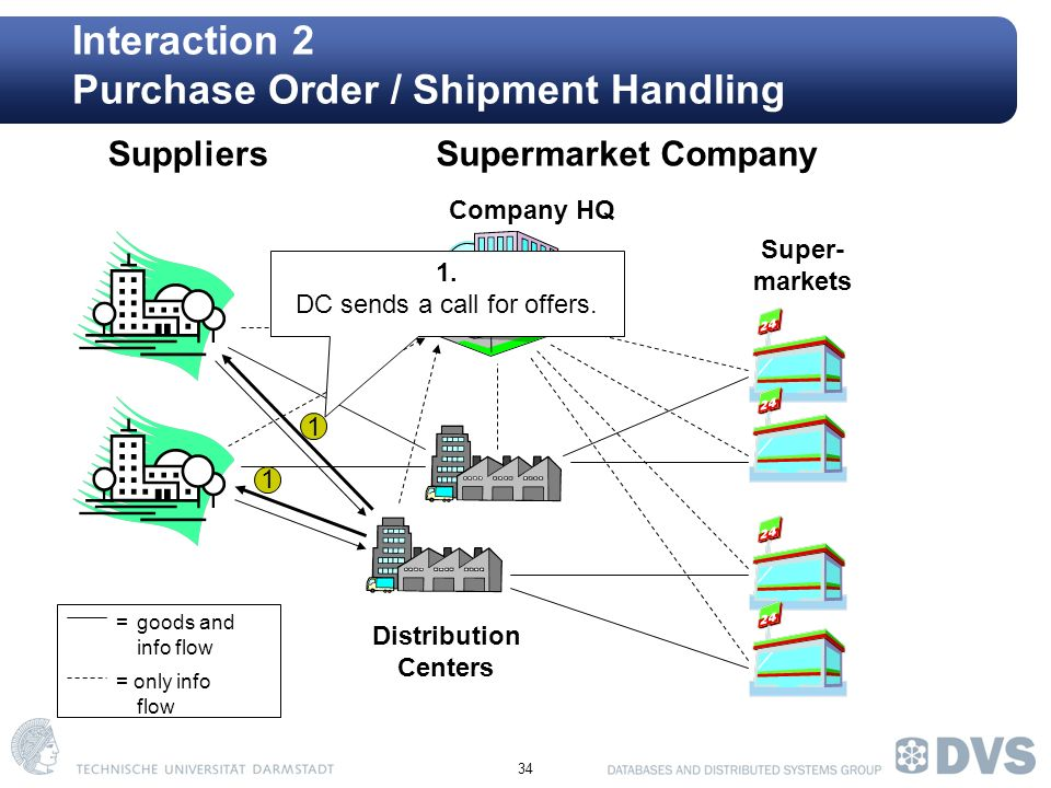 34 Interaction 2 Purchase Order / Shipment Handling Company HQ Super- markets SuppliersSupermarket Company Distribution Centers =goods and info flow = only info flow 1 1 1.