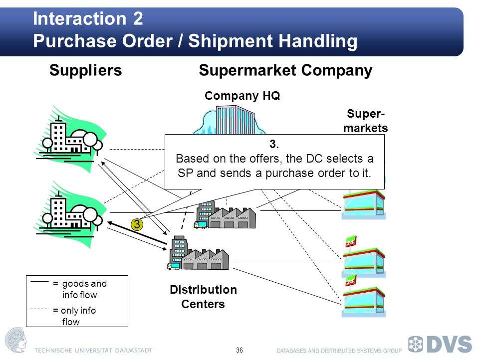 36 Interaction 2 Purchase Order / Shipment Handling Company HQ Super- markets SuppliersSupermarket Company Distribution Centers =goods and info flow = only info flow 3 3.