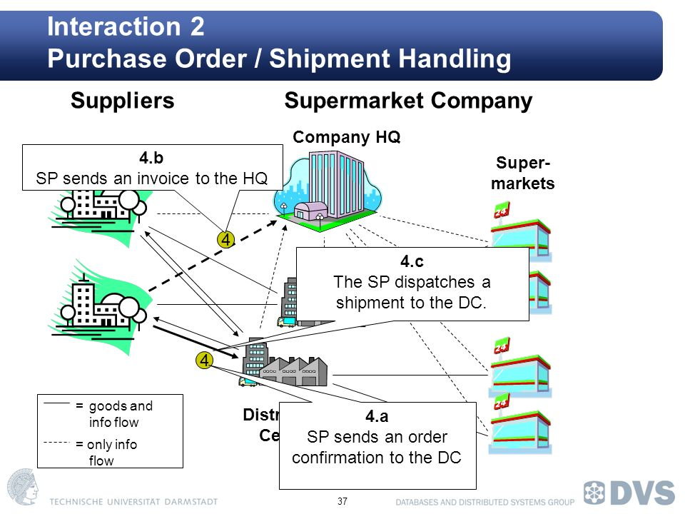 37 Interaction 2 Purchase Order / Shipment Handling Company HQ Super- markets SuppliersSupermarket Company Distribution Centers =goods and info flow = only info flow 4 4 4.a SP sends an order confirmation to the DC 4.b SP sends an invoice to the HQ 4.c The SP dispatches a shipment to the DC.