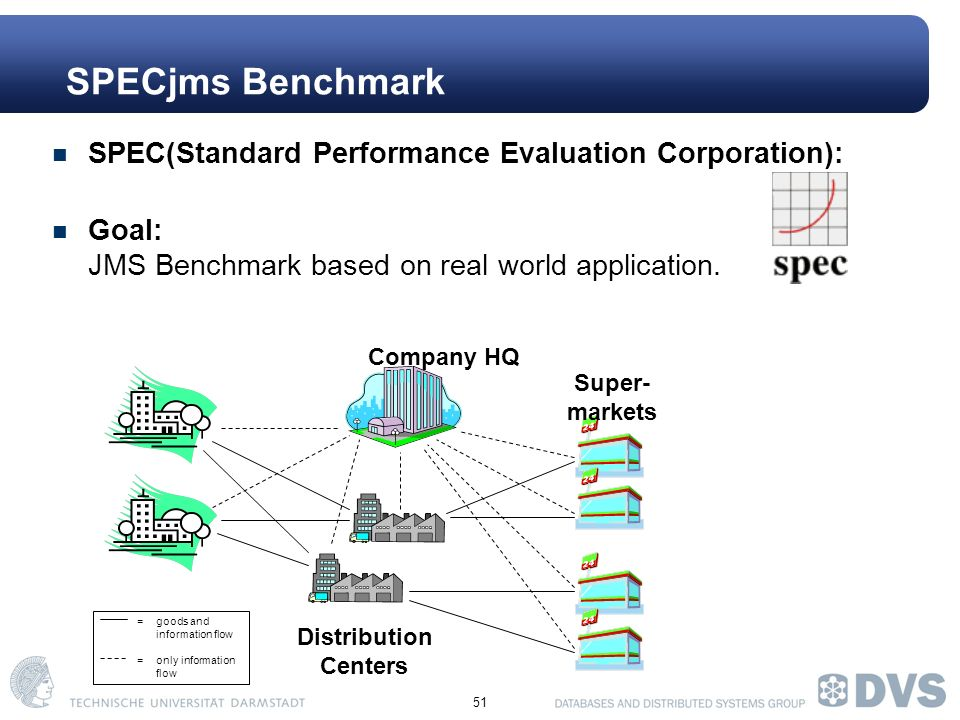 51 SPEC(Standard Performance Evaluation Corporation): Goal: JMS Benchmark based on real world application.