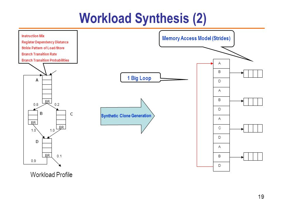19 Workload Profile Instruction Mix Register Dependency Distance Stride Pattern of Load/Store Branch Transition Rate Branch Transition Probabilities C