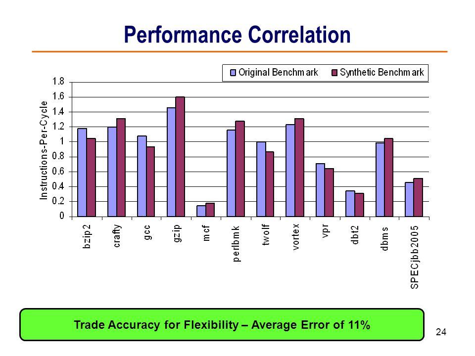 24 Performance Correlation Trade Accuracy for Flexibility – Average Error of 11%