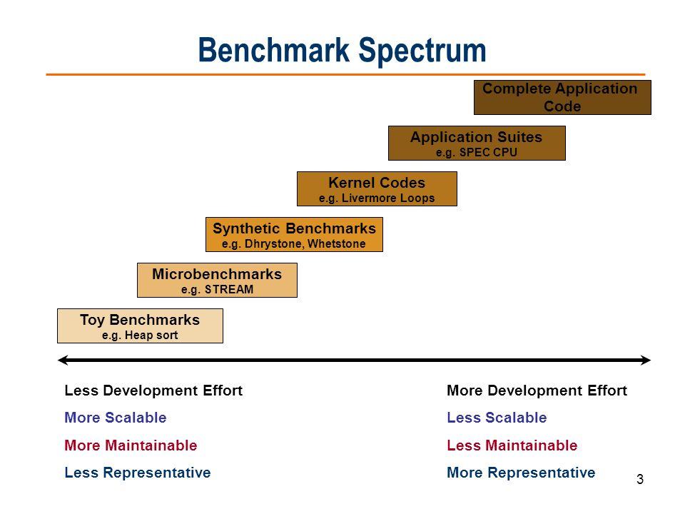 3 Benchmark Spectrum Toy Benchmarks e.g. Heap sort Microbenchmarks e.g. STREAM Kernel Codes e.g. Livermore Loops Application Suites e.g. SPEC CPU Comp