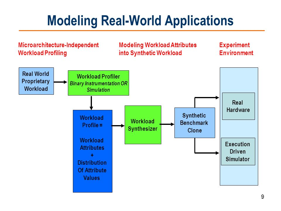 9 Modeling Real-World Applications Real Hardware Execution Driven Simulator Real World Proprietary Workload Synthetic Benchmark Clone Workload Profile