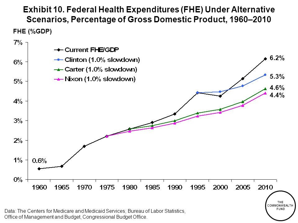 THE COMMONWEALTH FUND FHE (%GDP) Data: The Centers for Medicare and Medicaid Services; Bureau of Labor Statistics, Office of Management and Budget, Co