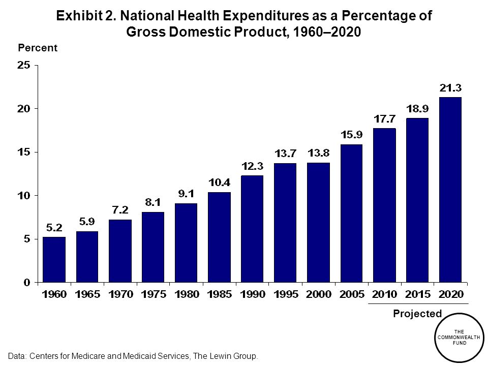 THE COMMONWEALTH FUND Exhibit 2. National Health Expenditures as a Percentage of Gross Domestic Product, 1960–2020 Percent Data: Centers for Medicare