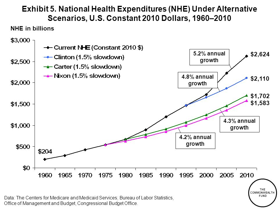 THE COMMONWEALTH FUND NHE in billions Data: The Centers for Medicare and Medicaid Services; Bureau of Labor Statistics, Office of Management and Budget, Congressional Budget Office.