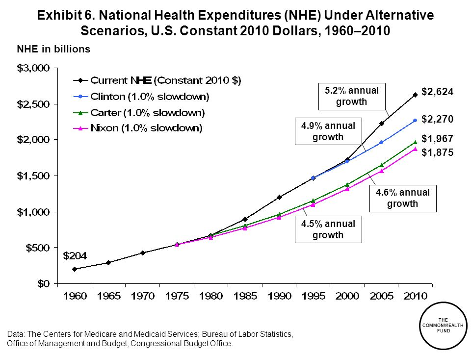 THE COMMONWEALTH FUND NHE in billions Data: The Centers for Medicare and Medicaid Services; Bureau of Labor Statistics, Office of Management and Budge