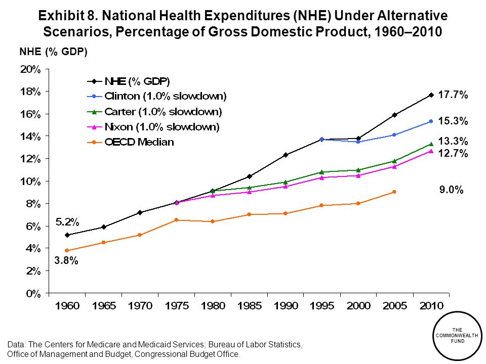 THE COMMONWEALTH FUND NHE (% GDP) Data: The Centers for Medicare and Medicaid Services; Bureau of Labor Statistics, Office of Management and Budget, C