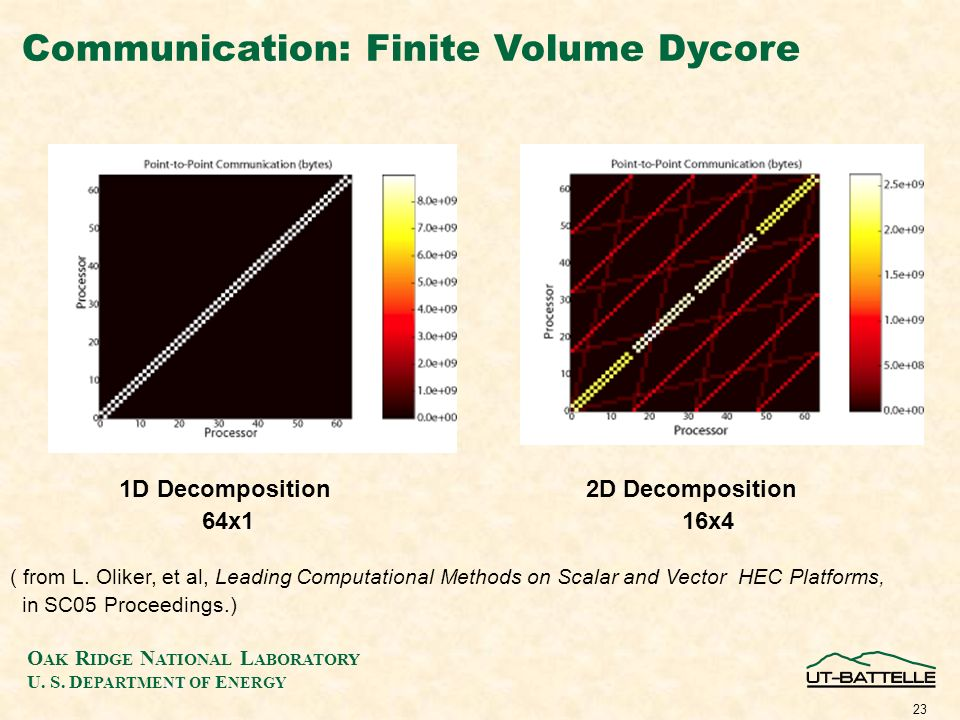 O AK R IDGE N ATIONAL L ABORATORY U. S. D EPARTMENT OF E NERGY 23 Communication: Finite Volume Dycore 1D Decomposition 2D Decomposition 64x116x4 ( fro