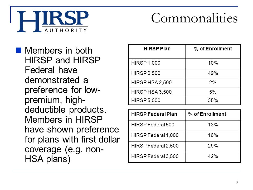 8 Commonalities Members in both HIRSP and HIRSP Federal have demonstrated a preference for low- premium, high- deductible products.