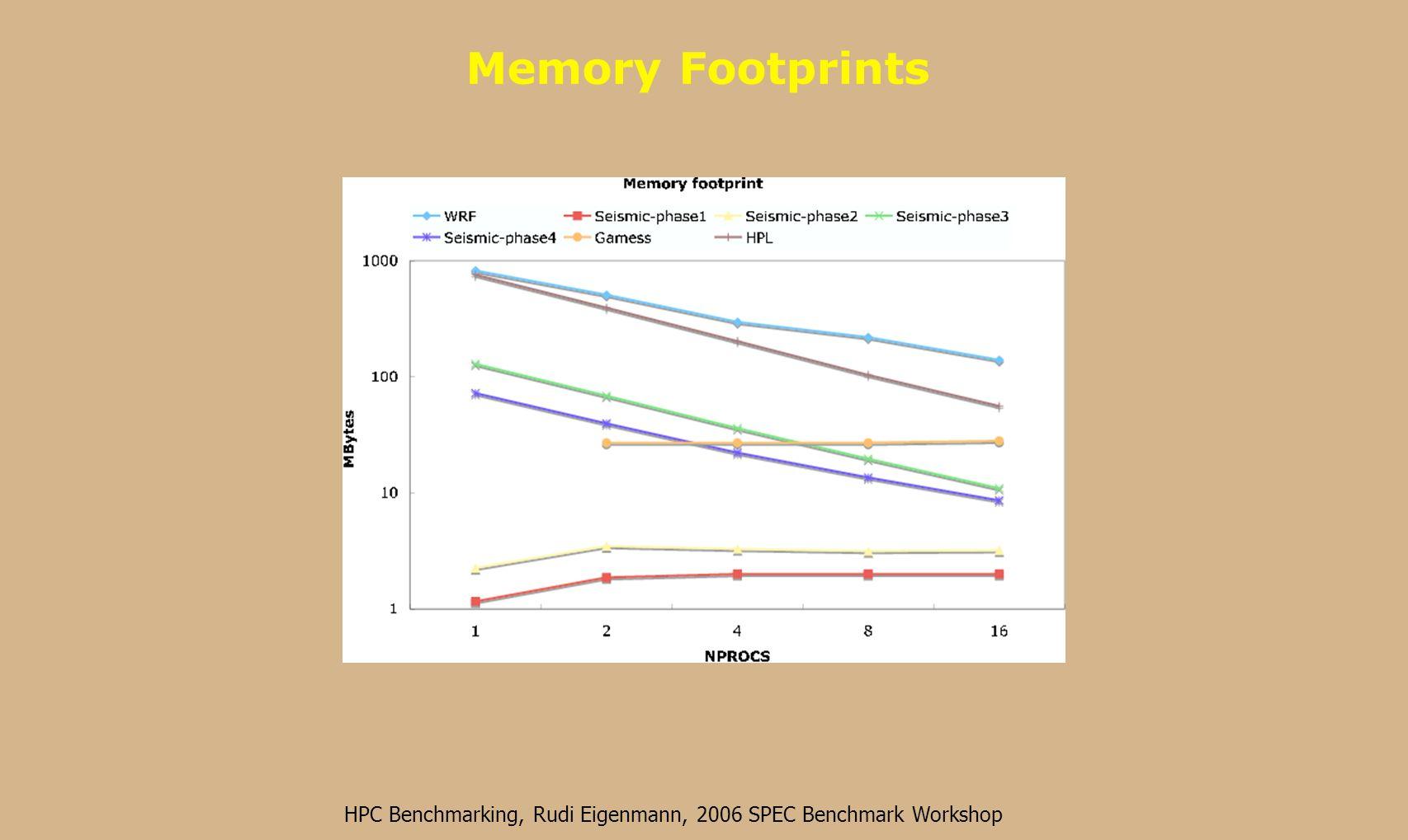 HPC Benchmarking, Rudi Eigenmann, 2006 SPEC Benchmark Workshop I/O Volume, Time, and Effective Bandwidth