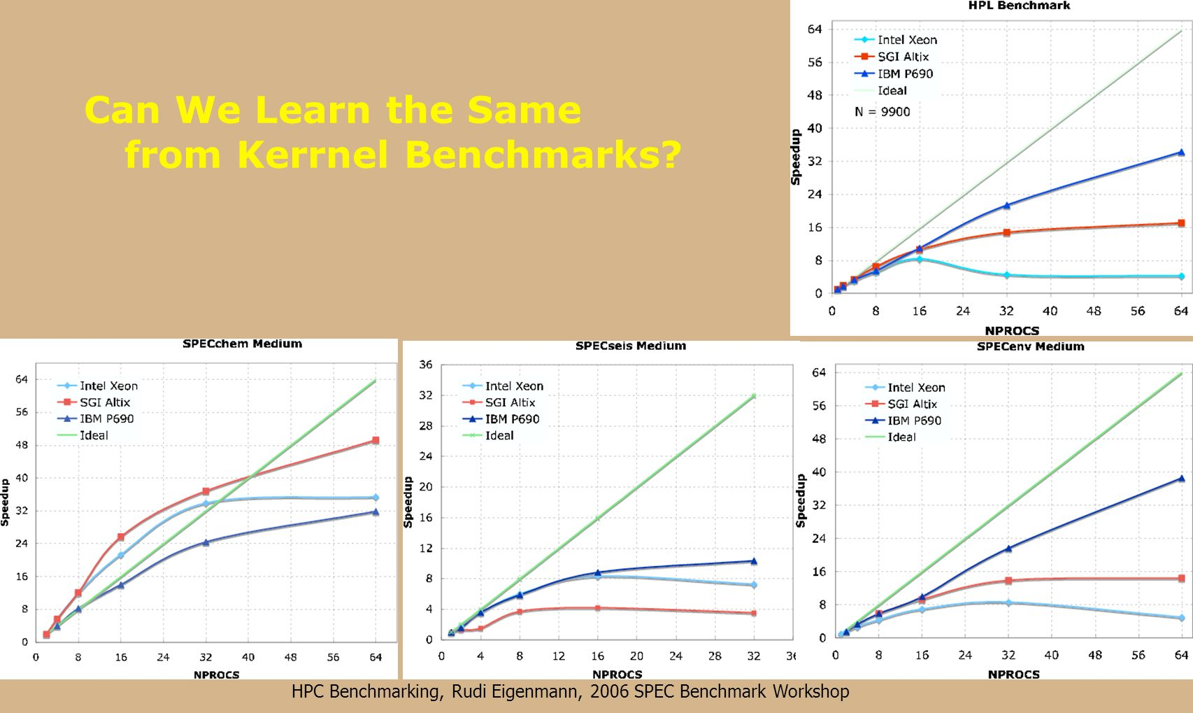 HPC Benchmarking, Rudi Eigenmann, 2006 SPEC Benchmark Workshop Ranklist of Supercomputers based on Realistic Applications (SPEC HPC, medium data set)