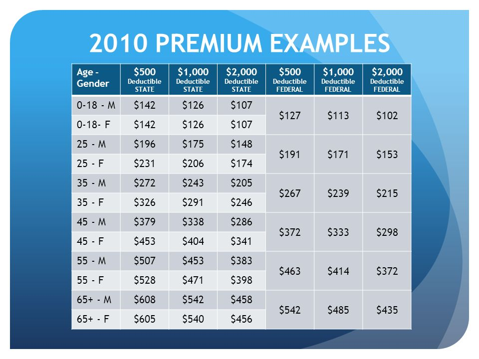 2010 PREMIUM EXAMPLES Age - Gender $500 Deductible STATE $1,000 Deductible STATE $2,000 Deductible STATE $500 Deductible FEDERAL $1,000 Deductible FED