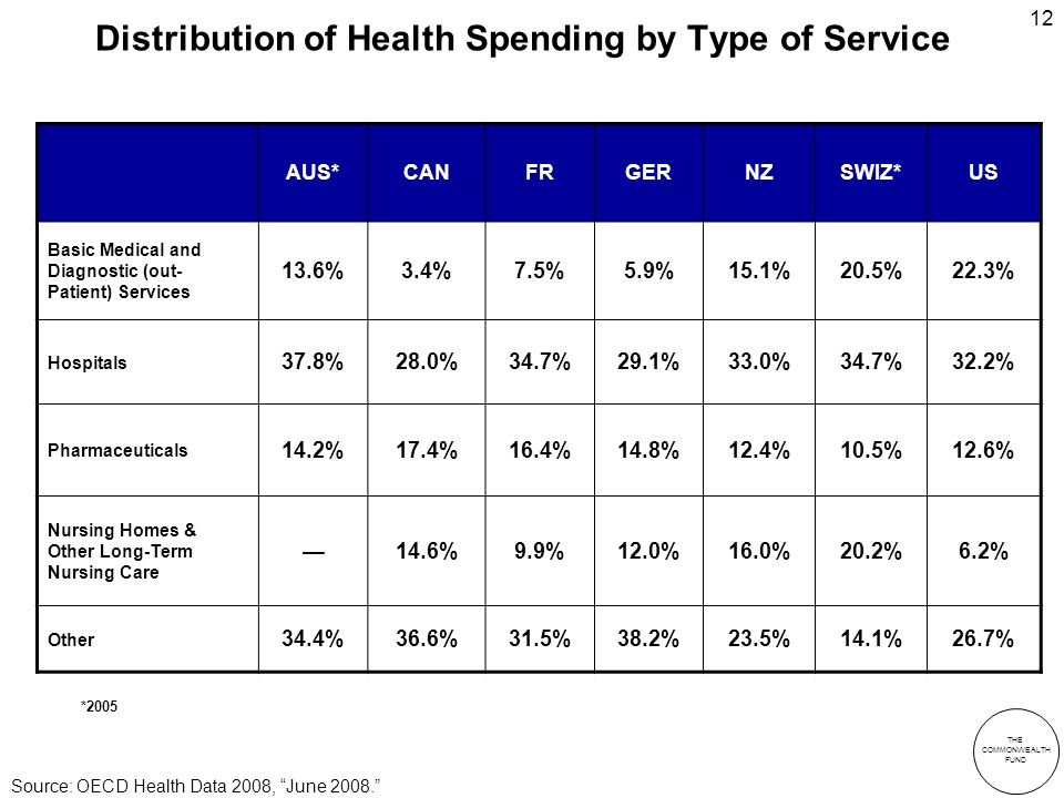 THE COMMONWEALTH FUND 12 Distribution of Health Spending by Type of Service *2005 Source: OECD Health Data 2008, June 2008.