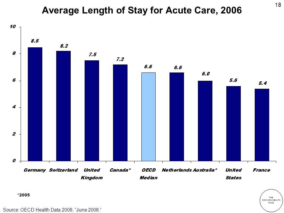 THE COMMONWEALTH FUND 18 Average Length of Stay for Acute Care, 2006 *2005 Source: OECD Health Data 2008, June 2008.