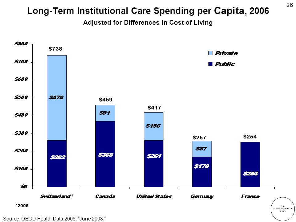 THE COMMONWEALTH FUND 26 Long-Term Institutional Care Spending per Capita, 2006 Adjusted for Differences in Cost of Living *2005 $738 $417 $459 $257 $254 Source: OECD Health Data 2008, June 2008.