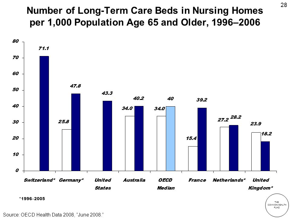 THE COMMONWEALTH FUND 28 Number of Long-Term Care Beds in Nursing Homes per 1,000 Population Age 65 and Older, 1996–2006 *1996–2005 Source: OECD Health Data 2008, June 2008.
