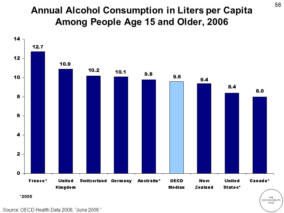 THE COMMONWEALTH FUND 56 Annual Alcohol Consumption in Liters per Capita Among People Age 15 and Older, 2006 *2005 Source: OECD Health Data 2008, June 2008.