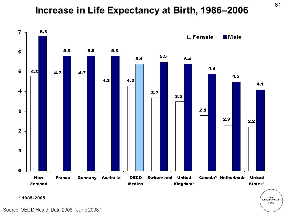 THE COMMONWEALTH FUND 61 Increase in Life Expectancy at Birth, 1986–2006 * 1985–2005 Source: OECD Health Data 2008, June 2008.