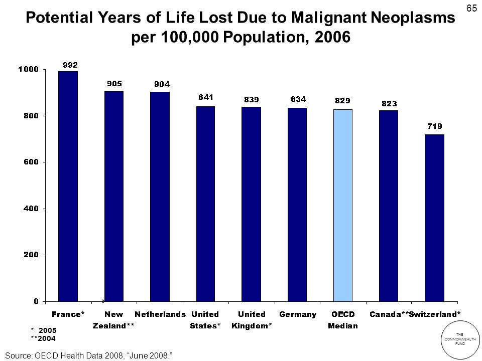 THE COMMONWEALTH FUND 65 Potential Years of Life Lost Due to Malignant Neoplasms per 100,000 Population, 2006 b * 2005 **2004 Source: OECD Health Data 2008, June 2008.