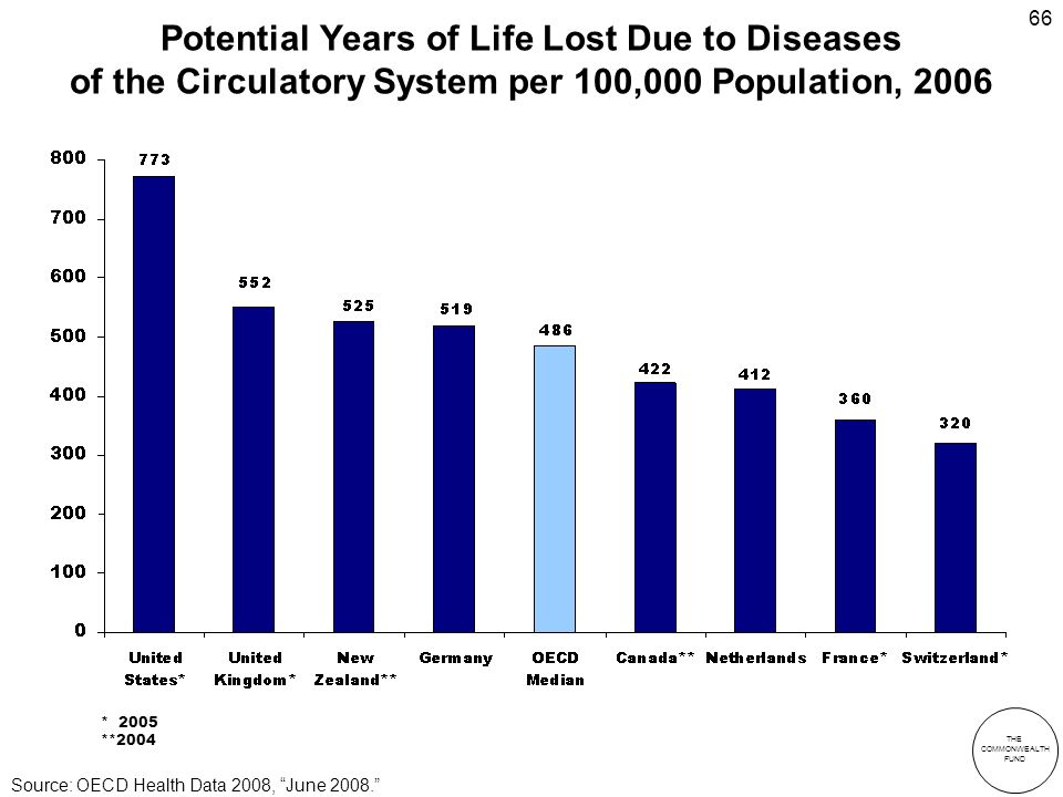THE COMMONWEALTH FUND 66 Potential Years of Life Lost Due to Diseases of the Circulatory System per 100,000 Population, 2006 * 2005 **2004 Source: OECD Health Data 2008, June 2008.