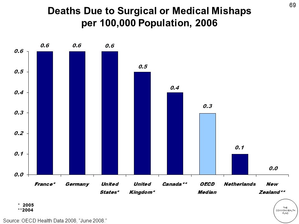 THE COMMONWEALTH FUND 69 Deaths Due to Surgical or Medical Mishaps per 100,000 Population, 2006 Source: OECD Health Data 2008, June 2008.