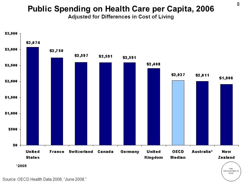 THE COMMONWEALTH FUND 8 Public Spending on Health Care per Capita, 2006 Adjusted for Differences in Cost of Living *2005 Source: OECD Health Data 2008, June 2008.