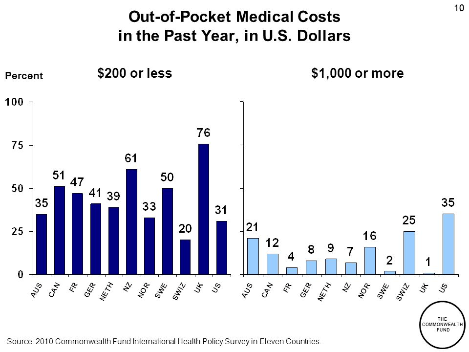 THE COMMONWEALTH FUND 10 Out-of-Pocket Medical Costs in the Past Year, in U.S.