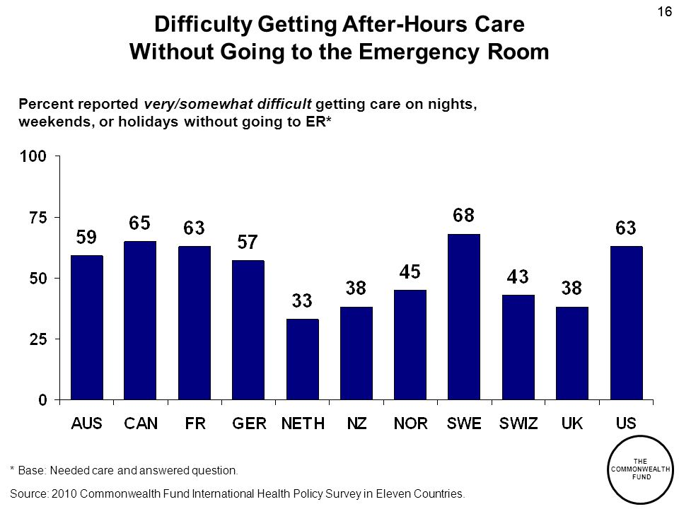 THE COMMONWEALTH FUND 16 Difficulty Getting After-Hours Care Without Going to the Emergency Room * Base: Needed care and answered question.