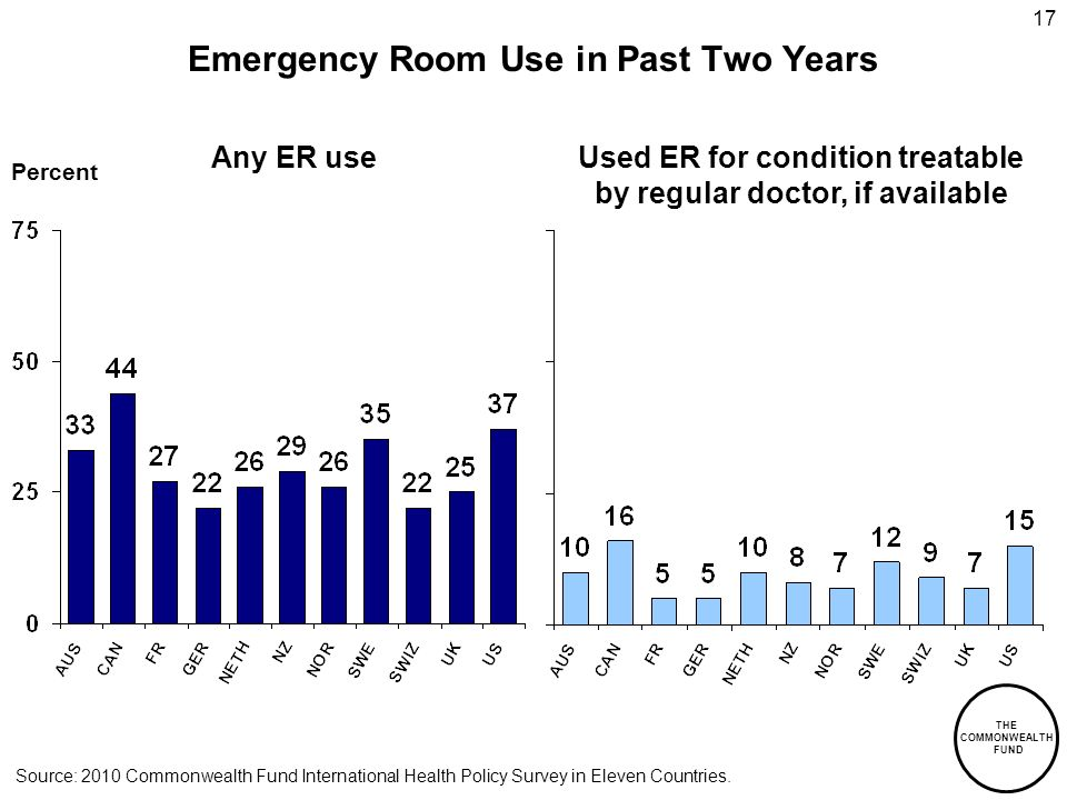 THE COMMONWEALTH FUND 17 Emergency Room Use in Past Two Years Percent Any ER useUsed ER for condition treatable by regular doctor, if available Source: 2010 Commonwealth Fund International Health Policy Survey in Eleven Countries.