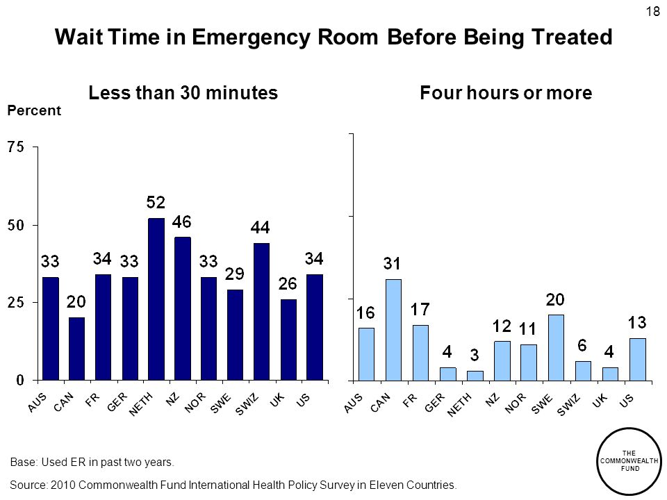THE COMMONWEALTH FUND 18 Percent Wait Time in Emergency Room Before Being Treated Less than 30 minutesFour hours or more Source: 2010 Commonwealth Fund International Health Policy Survey in Eleven Countries.