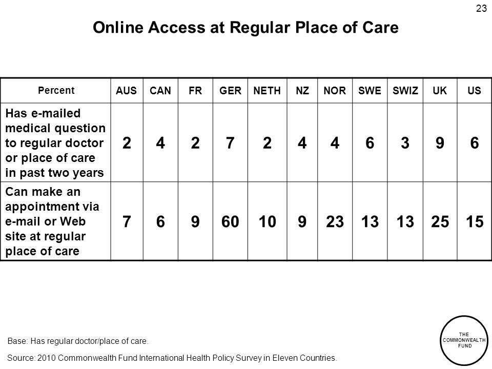 THE COMMONWEALTH FUND 23 Percent AUSCANFRGERNETHNZNORSWESWIZUKUS Has  ed medical question to regular doctor or place of care in past two years Can make an appointment via  or Web site at regular place of care Online Access at Regular Place of Care Source: 2010 Commonwealth Fund International Health Policy Survey in Eleven Countries.