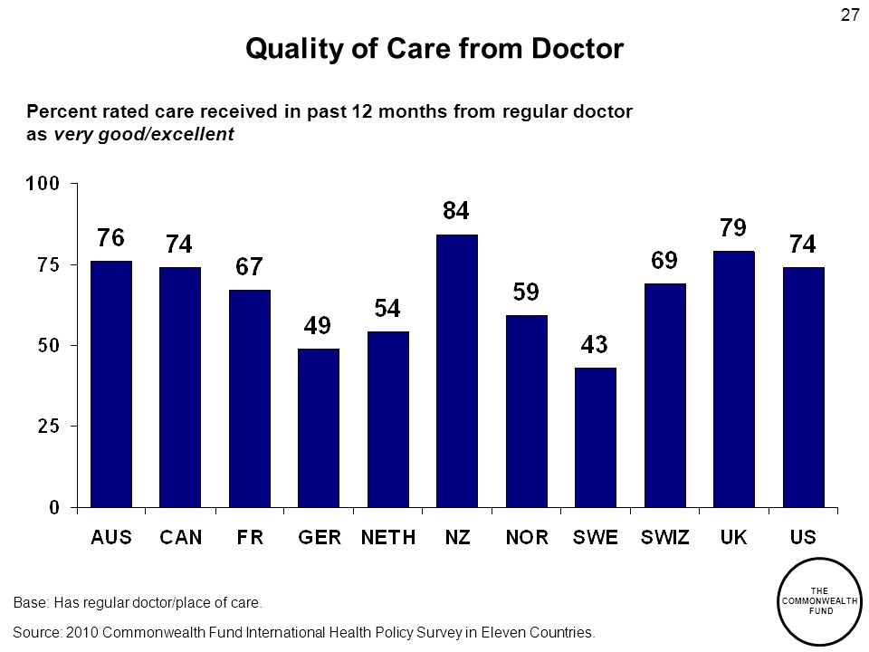 THE COMMONWEALTH FUND 27 Quality of Care from Doctor Percent rated care received in past 12 months from regular doctor as very good/excellent Source: 2010 Commonwealth Fund International Health Policy Survey in Eleven Countries.